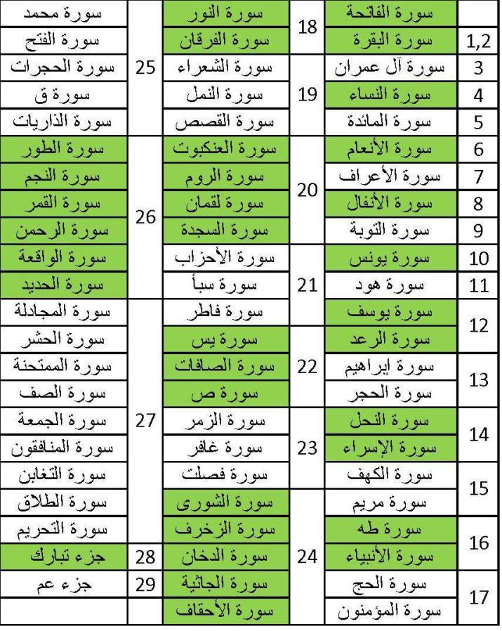 A Better Way to Divide Recitation of the Quran over Thirty Days